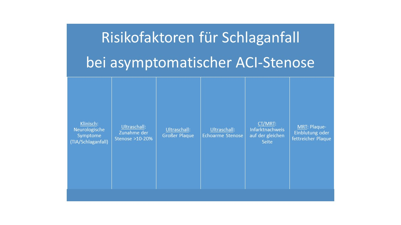 Risikofaktoren für Schlaganfall bei asymptomatischer ACI-Stenose